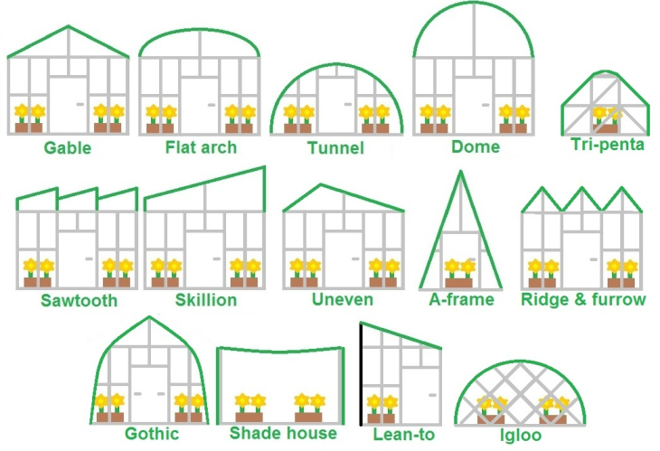 Types of greenhouse structures