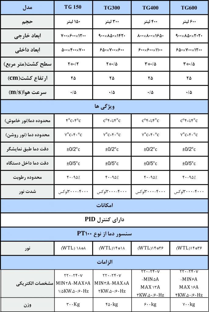 جدول مشخصات فنی ژرمیناتور