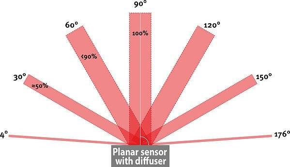 نور سنجی نوری در آزمایش چمبر پایداری مواد